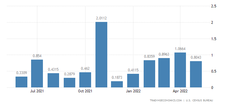 United States Exports to Solomon Islands