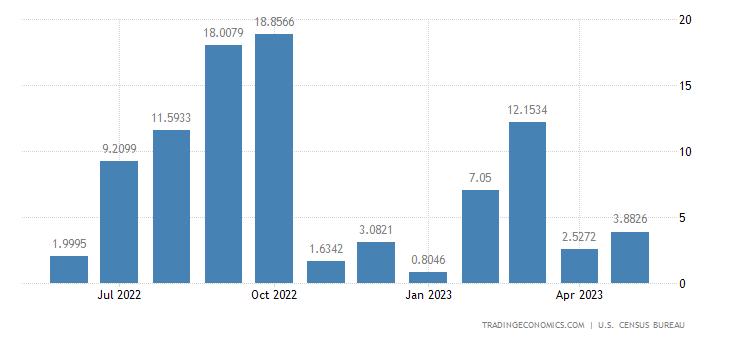 United States Exports to Somalia