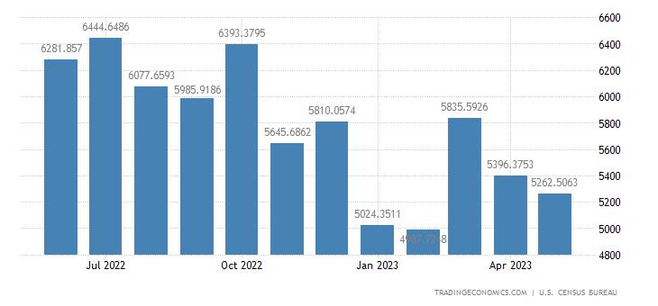 United States Exports to South Korea