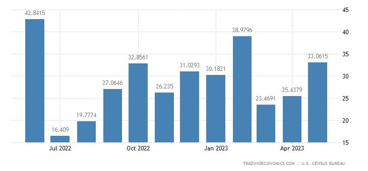 United States Exports to Sri Lanka