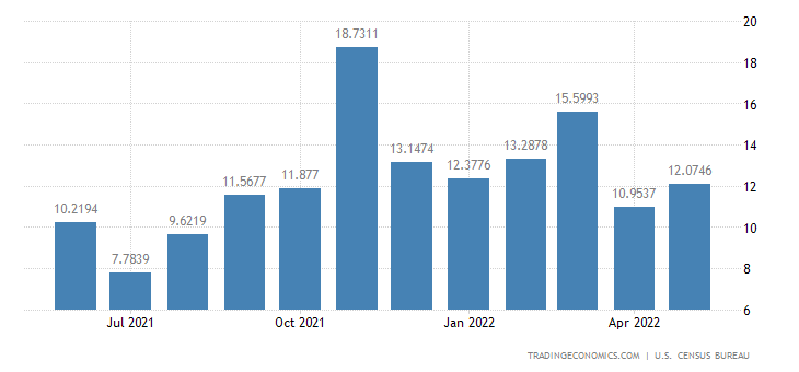 United States Exports to St. Christopher-nevis