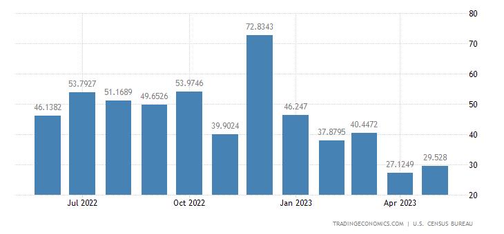United States Exports to Surinam