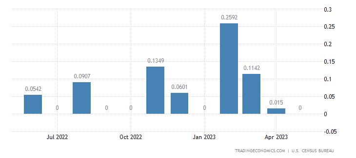 United States Exports to Svalbard & Jan Mayen Isle