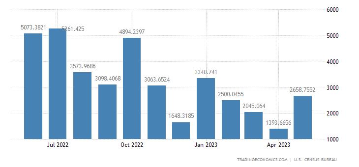 United States Exports to Switzerland