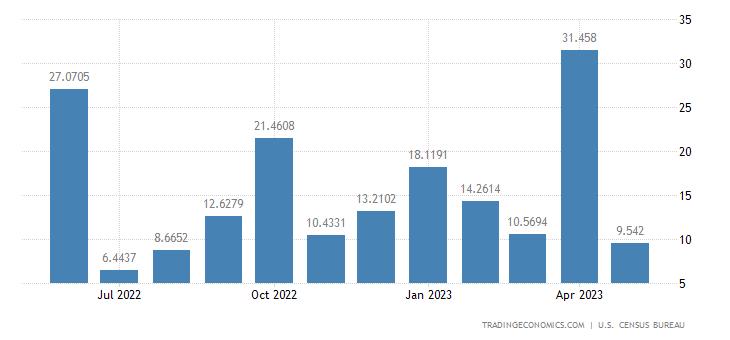 United States Exports to Tanzania
