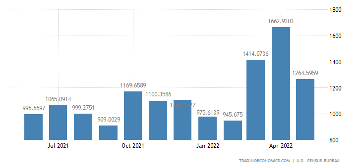 United States Exports to Thailand