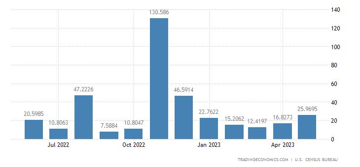 United States Exports to Togo