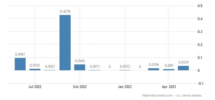 United States Exports to Tokelau