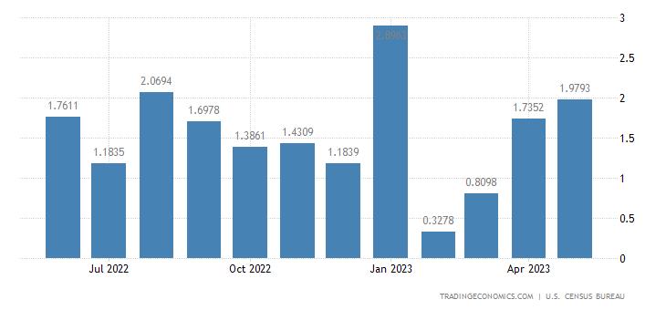 United States Exports to Tonga