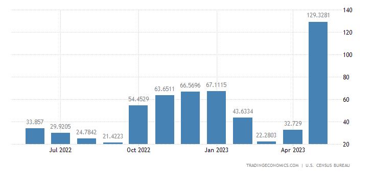 United States Exports to Tunisia