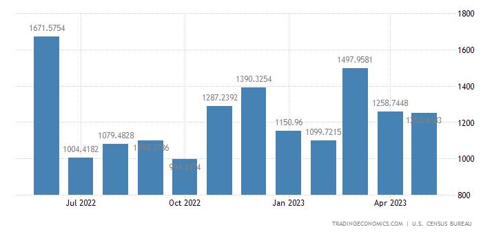 United States Exports to Turkey