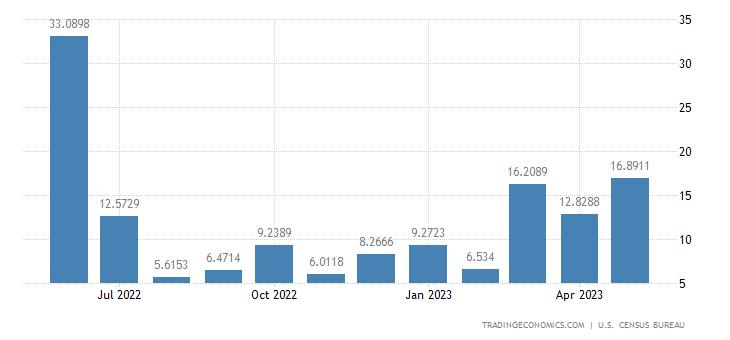 United States Exports to Uganda
