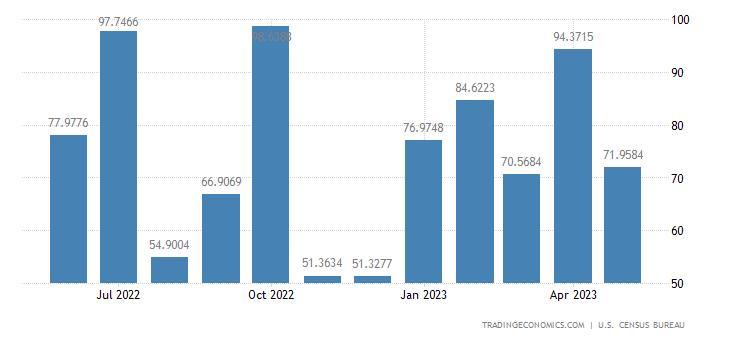 United States Exports to Ukraine