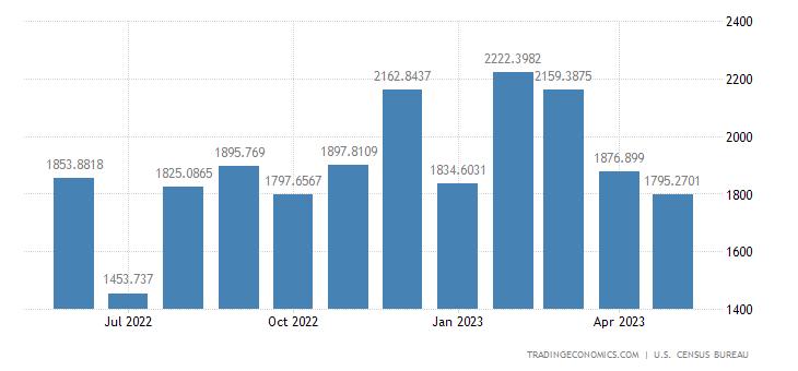 United States Exports to United Arab Emirates