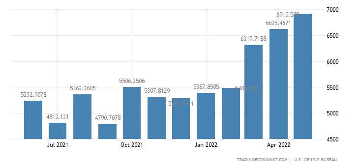 United States Exports to United Kingdom