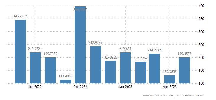 United States Exports to Uruguay