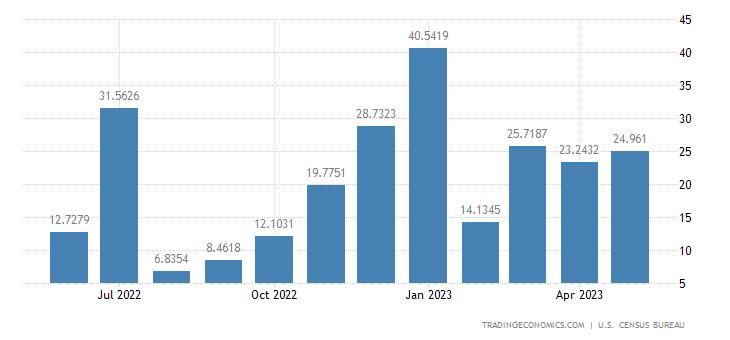 United States Exports to Uzbekistan