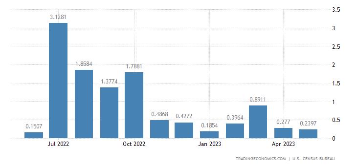 United States Exports to Vanuatu