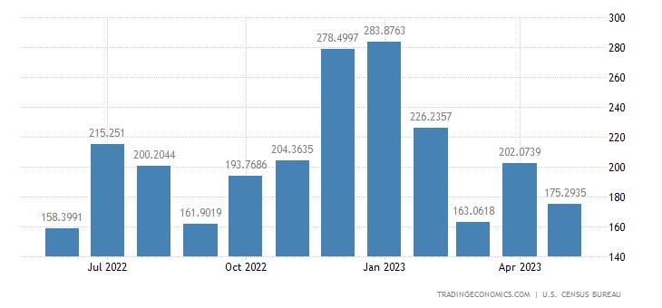 United States Exports to Venezuela