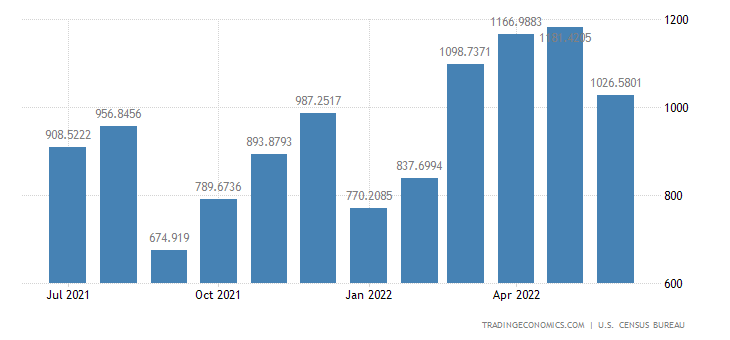 United States Exports to Vietnam