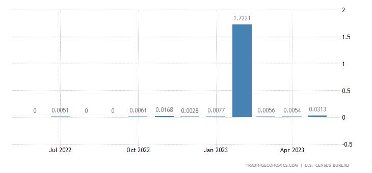 United States Exports to Wallis & Futuna