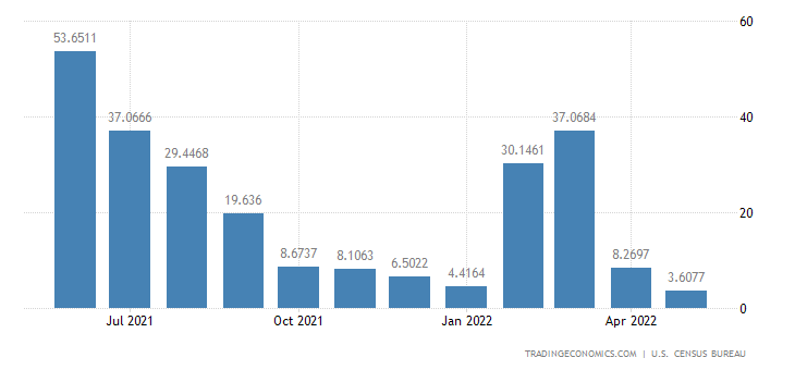 United States Exports to Yemen