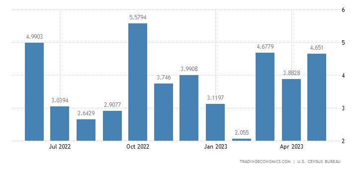 United States Exports to Zimbabwe
