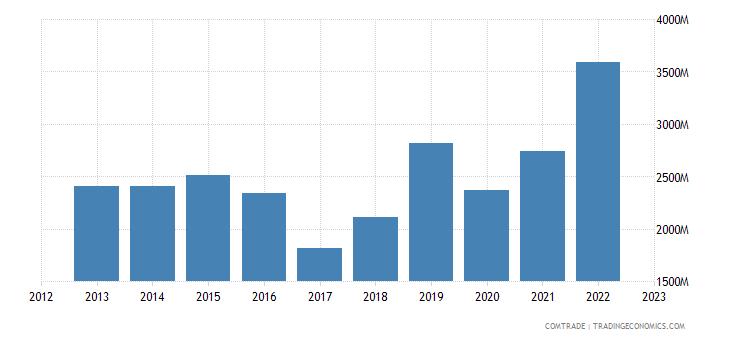 united states exports trinidad tobago