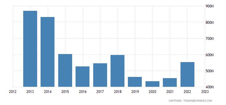 united states exports tunisia