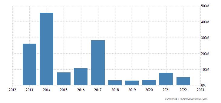 united states exports turkmenistan