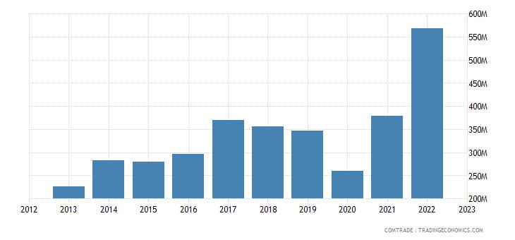 united states exports turks caicos isds