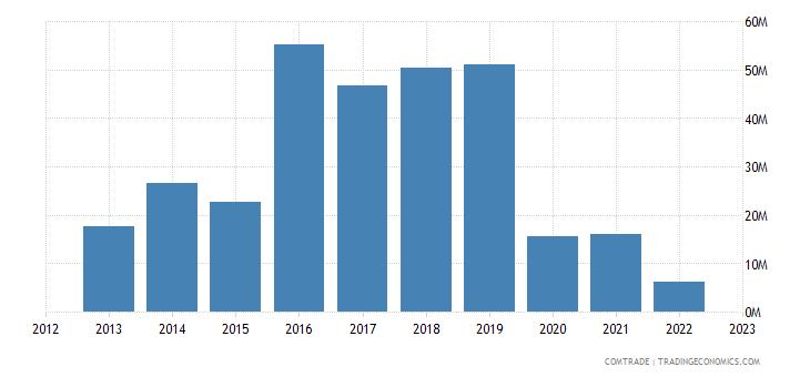 united states exports ukraine articles iron steel
