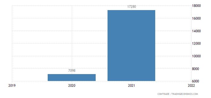 united states exports ukraine lignite agglomerated excluding jet