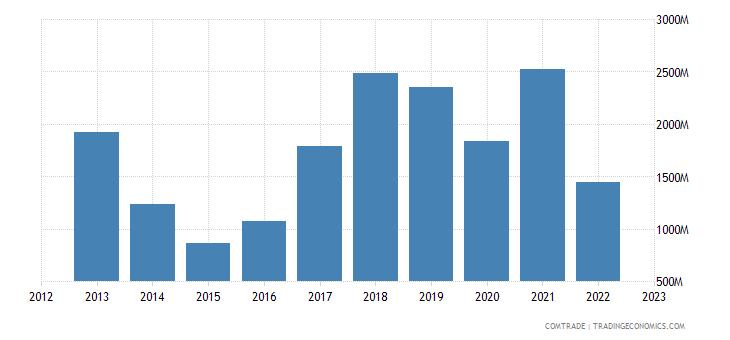 united states exports ukraine