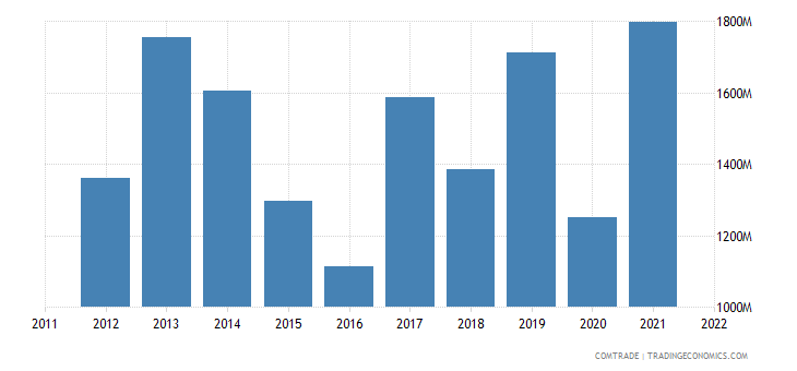 united states exports uruguay