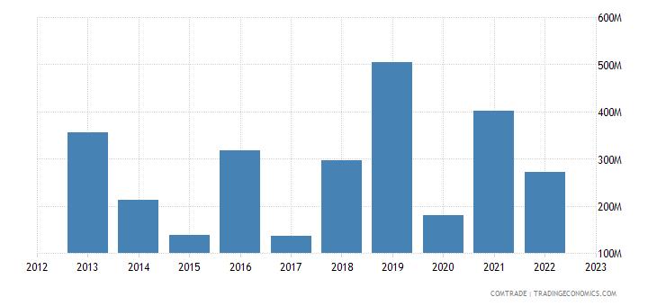 united states exports uzbekistan