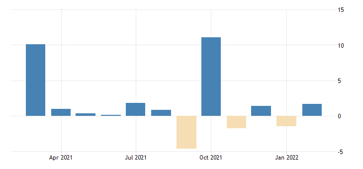 united states exports value goods for the united states growth rate previous period fed data