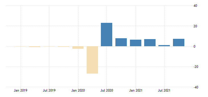 united states exports value goods for the united states growth rate previous period sa fed data