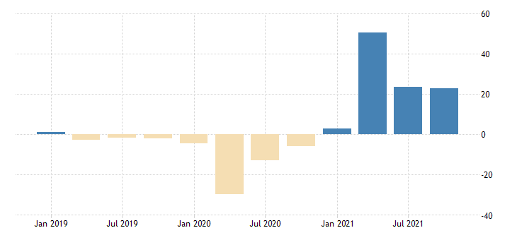 united states exports value goods for the united states growth rate same period previous year fed data