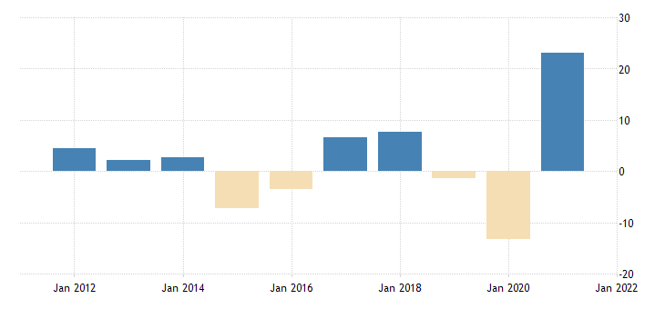 united states exports value goods for the united states growth rate same period previous year nsa fed data