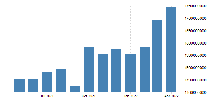 united states exports value goods for the united states us dollar monthly level fed data