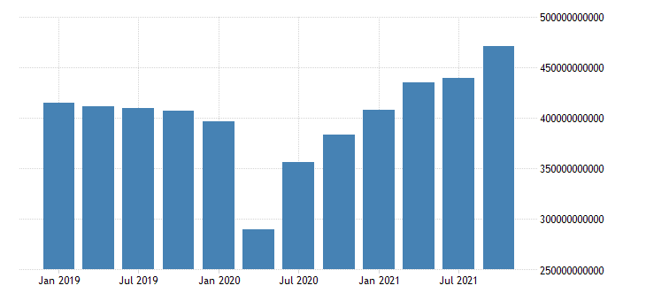 united states exports value goods for the united states us dollar monthly level sa fed data