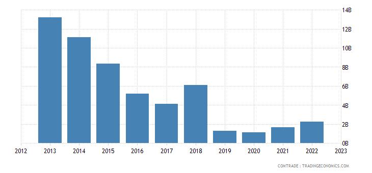 united states exports venezuela