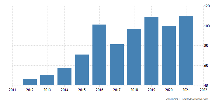 united states exports vietnam