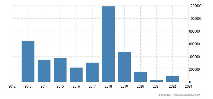 united states exports wallis futuna