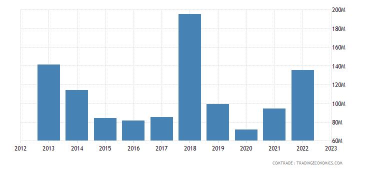 united states exports zambia