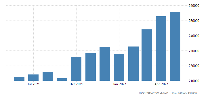 United States Exports | 2019 | Data | Chart | Calendar