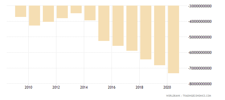 united states external balance on goods and services constant lcu wb data