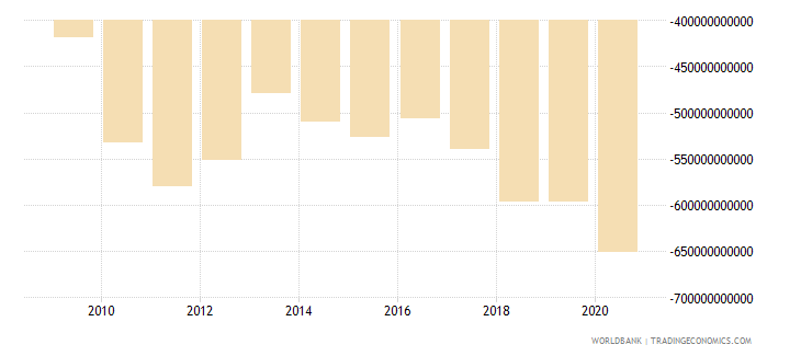 united states external balance on goods and services current lcu wb data