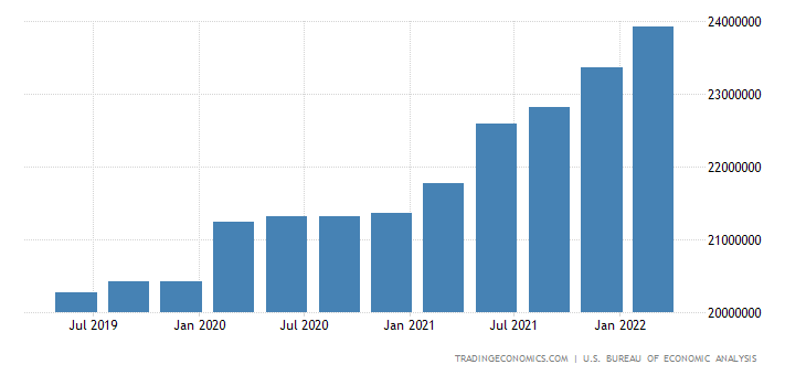 United States Total Gross External Debt